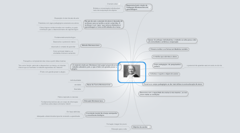 Mind Map: MARIA MONTESSORI