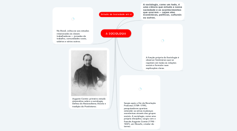Mind Map: A SOCIOLOGIA