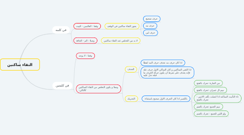 Mind Map: التقاء ساكنين