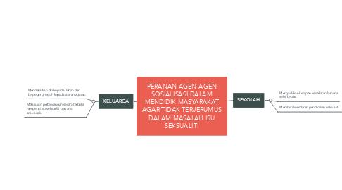 Mind Map: PERANAN AGEN-AGEN SOSIALISASI DALAM MENDIDIK MASYARAKAT AGAR TIDAK TERJERUMUS DALAM MASALAH ISU SEKSUALITI