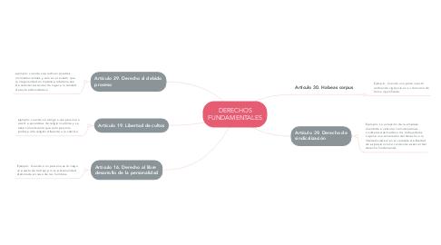 Mind Map: DERECHOS FUNDAMENTALES