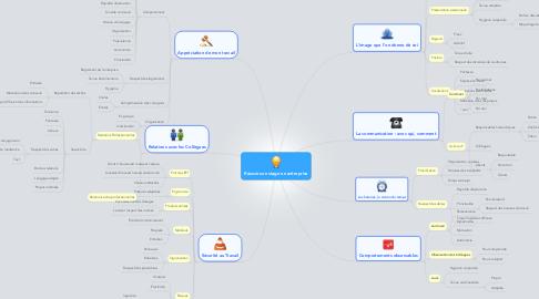 Mind Map: Réussir son stage en entreprise