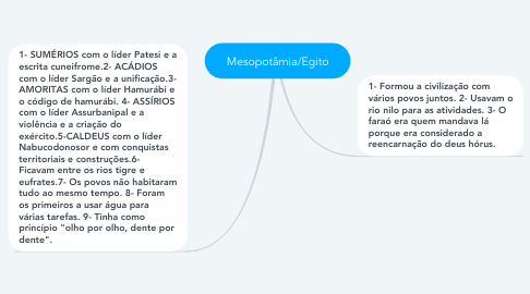 Mind Map: Mesopotâmia/Egito