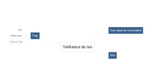 Mind Map: Tolérance du soi