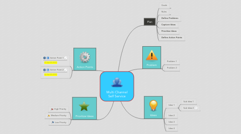 Mind Map: Multi Channel Self Service