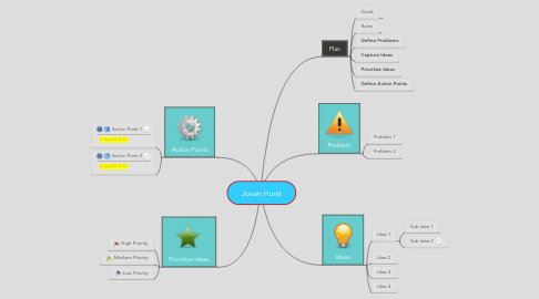 Mind Map: Jovan Hurst