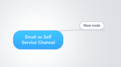 Mind Map: Email as Self Service Channel