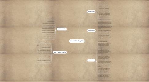 Mind Map: História dos Hospitais