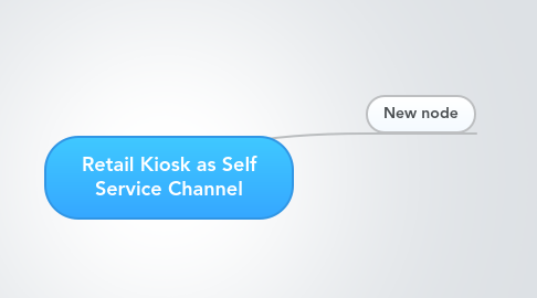Mind Map: Retail Kiosk as Self