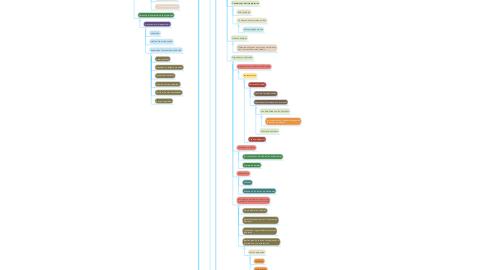 Mind Map: Copy of LA REALIDAD SOCIAL DEL  HOMBRE DURANTE LA  PRIMERA MITAD DEL  SIGLO XX