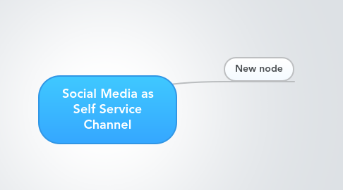 Mind Map: Social Media as Self Service Channel