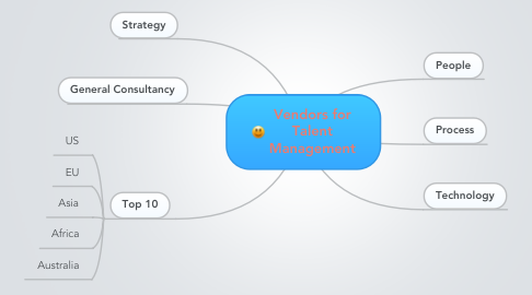 Mind Map: Vendors for