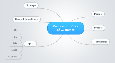 Mind Map: Vendors for Voice of Customer
