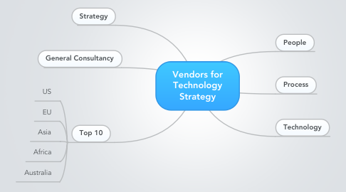 Mind Map: Vendors for Technology Strategy