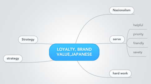 Mind Map: LOYALTY, BRAND VALUE,JAPANESE