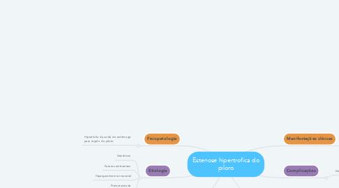 Mind Map: Estenose hipertrofica do piloro