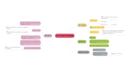 Mind Map: LE CITOYEN ATHÉNIEN