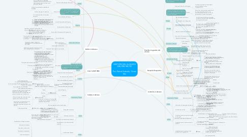 Mind Map: GESTIÓN DEL ALCANCE DEL PROYECTO  Por: Pascal Arévalo, Vivian Mui