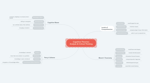 Mind Map: Cognitive Theories: Analysis & Critical Thinking