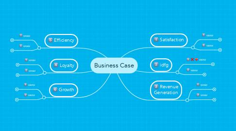 Mind Map: Business Case