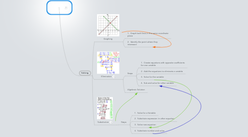 Mind Map: Systems of Equations