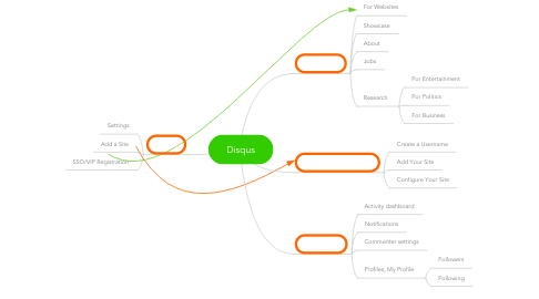 Mind Map: Disqus