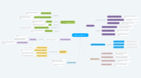 Mind Map: Walker and White Ch. 1