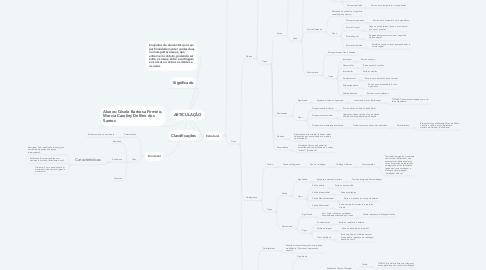 Mind Map: ARTICULAÇÃO