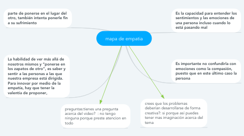Mind Map: mapa de empatia
