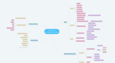 Mind Map: «Психологія   молодшого школяра»