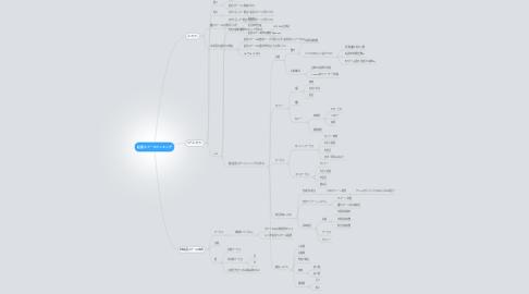Mind Map: 起業スクールランキング