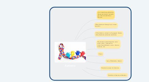 Mind Map: Autismo