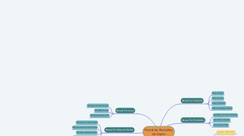 Mind Map: Portal de Periódico da Capes