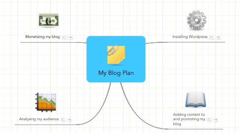 Mind Map: My Blog Plan