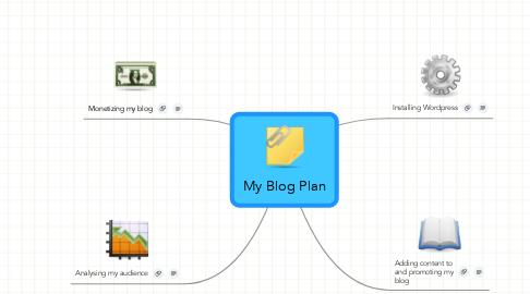 Mind Map: My Blog Plan