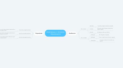 Mind Map: PROPIEDAD Y TIPOS DE TRIANGULOS