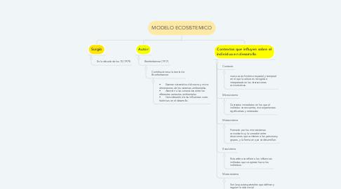 Mind Map: MODELO ECOSISTEMICO