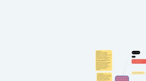Mind Map: Propuesta del Sitio Web Aprendiendo a aprender como guía para la   orientación del aprendizaje