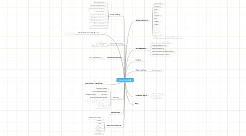 Mind Map: Intranet Home
