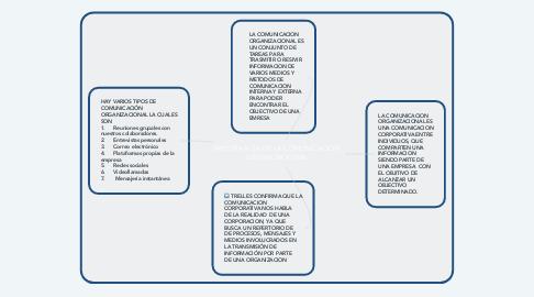Mind Map: IMPORTANCIA DE LA COMUNICACION ORGANIZACIONAL