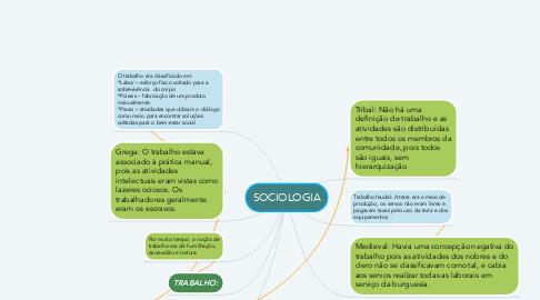 Mind Map: SOCIOLOGIA