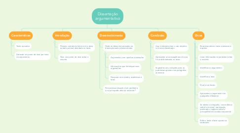 Mind Map: Dissertação argumentativa