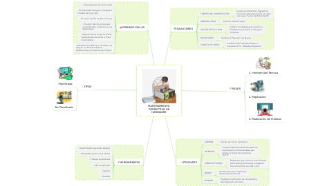 Mind Map: MANTENIMIENTO CORRECTIVO DE HARDWARE