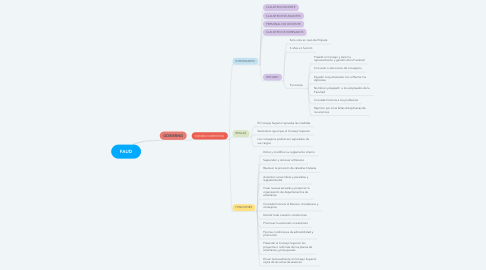 Mind Map: FAUD