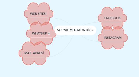 Mind Map: SOSYAL MEDYADA BİZ