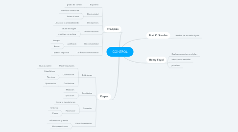 Mind Map: CONTROL