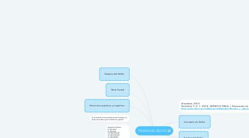 Mind Map: TEORÍA DEL DELITO