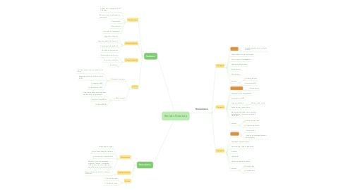 Mind Map: Revisão literatura