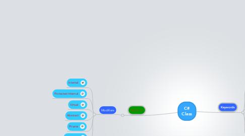 Mind Map: C# Class