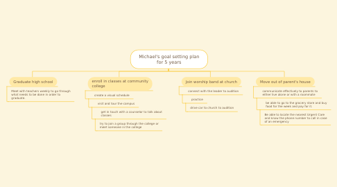 Mind Map: Michael's goal setting plan for 5 years